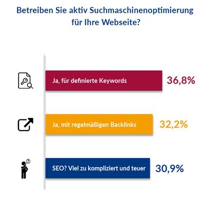 Umfrageergebnisse Februar 2018