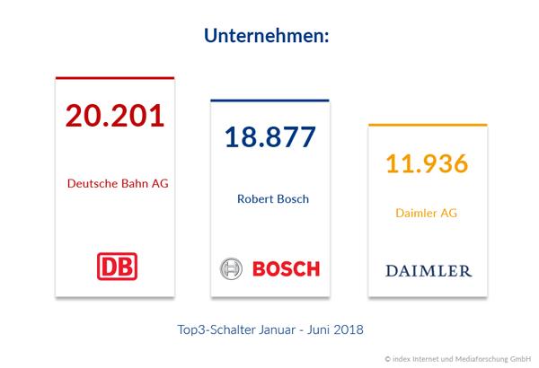 Top-Schalter im ersten Halbjahr 2018