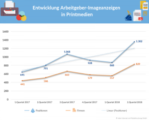 Arbeitgeber-Imageanzeigen in Printmedien 2017 2018