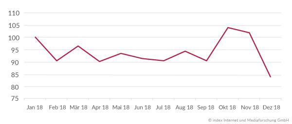 Stellenmarktentwicklung 2018 Schweiz