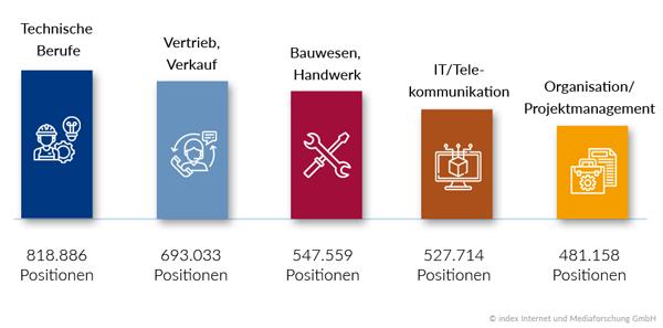 Top-Berufsgruppen in 2018