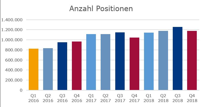Stellenmarkt 2018 Positionen nach Monaten