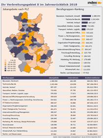 Report Stellenmarkt Jahresüberblick 2018