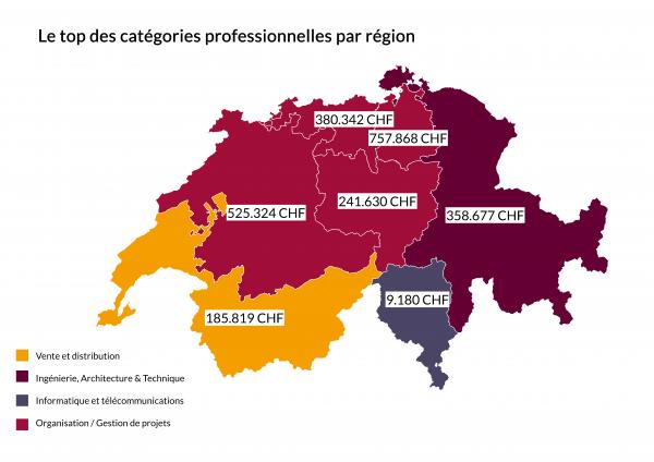 Le top de catégories professionnelles selon le budget de publication d'annonces